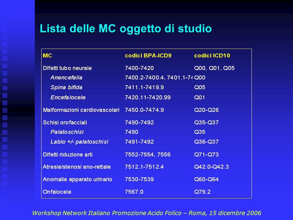 Lista delle MC oggetto di studio