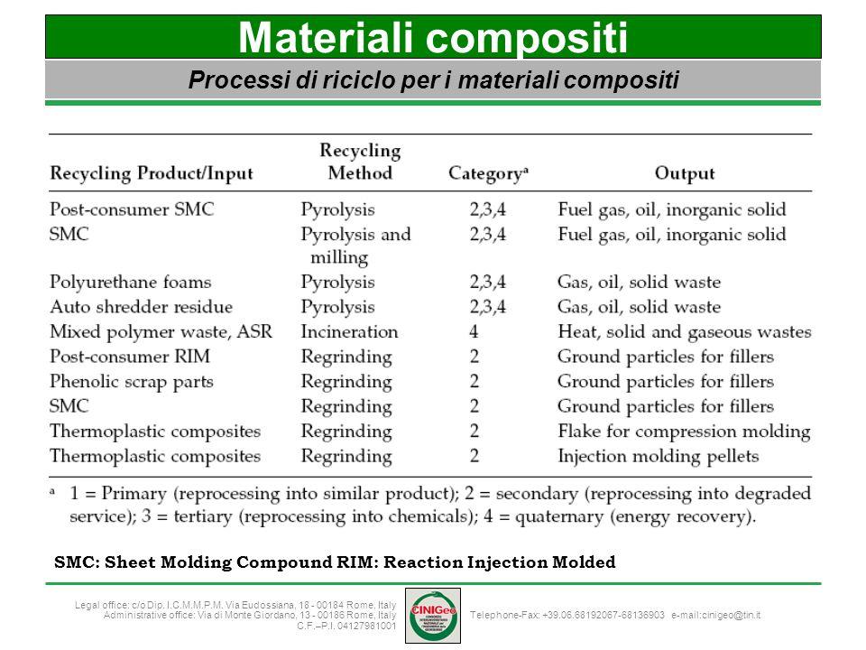 Processi di riciclo per i materiali compositi