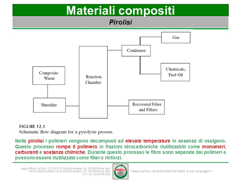 Materiali compositi Pirolisi