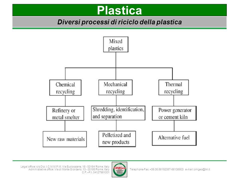 Diversi processi di riciclo della plastica