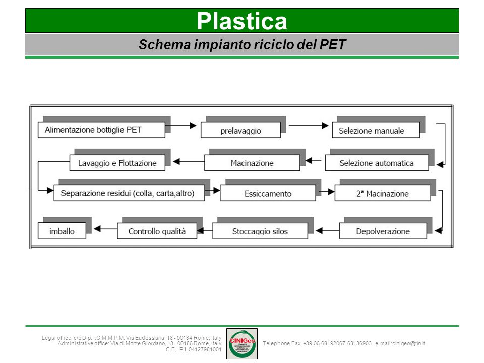 Schema impianto riciclo del PET