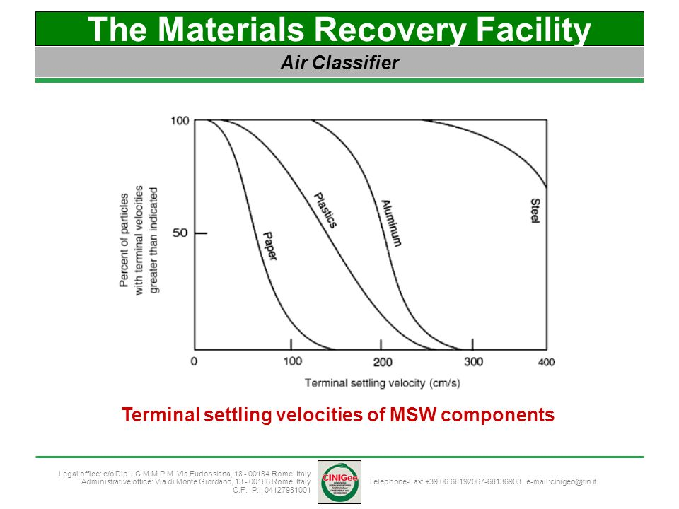 The Materials Recovery Facility