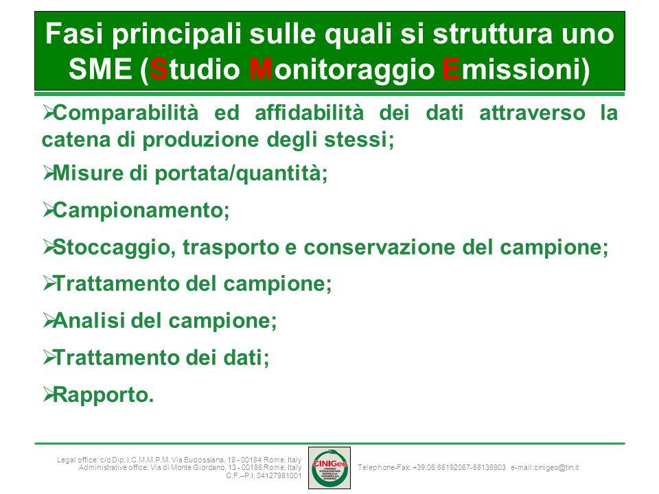 Fasi principali sulle quali si struttura uno SME (Studio Monitoraggio Emissioni)