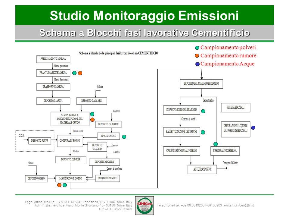 Studio Monitoraggio Emissioni