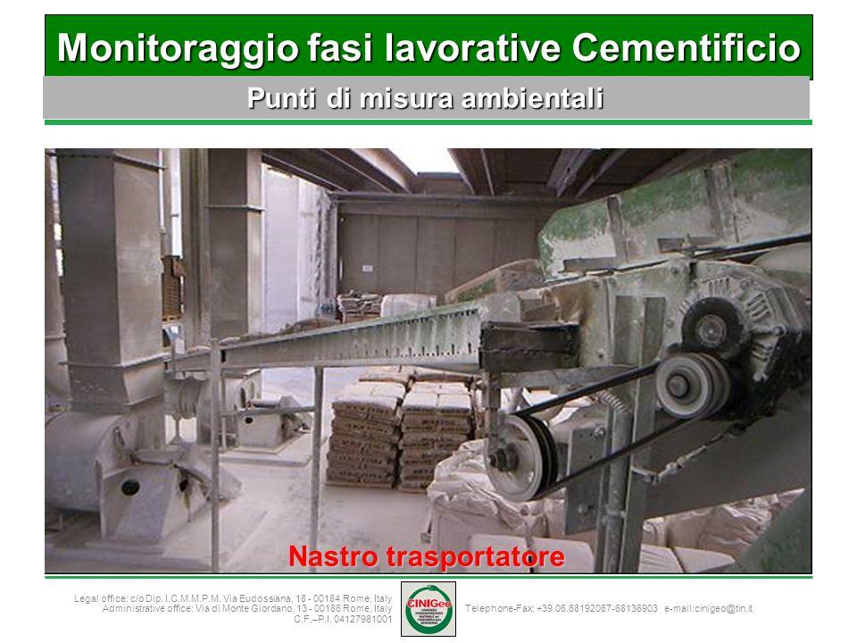 Monitoraggio fasi lavorative Cementificio Punti di misura ambientali