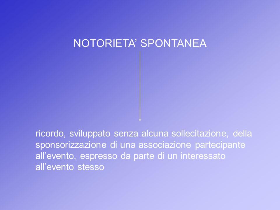 NOTORIETA' SPONTANEA