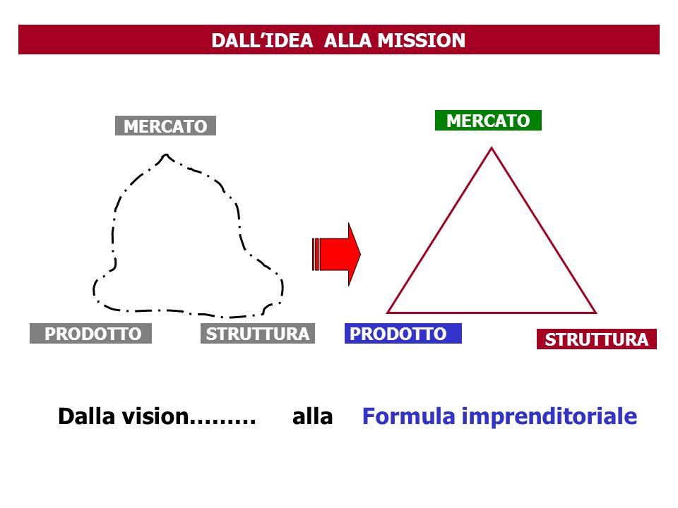 DALL'IDEA ALLA MISSION