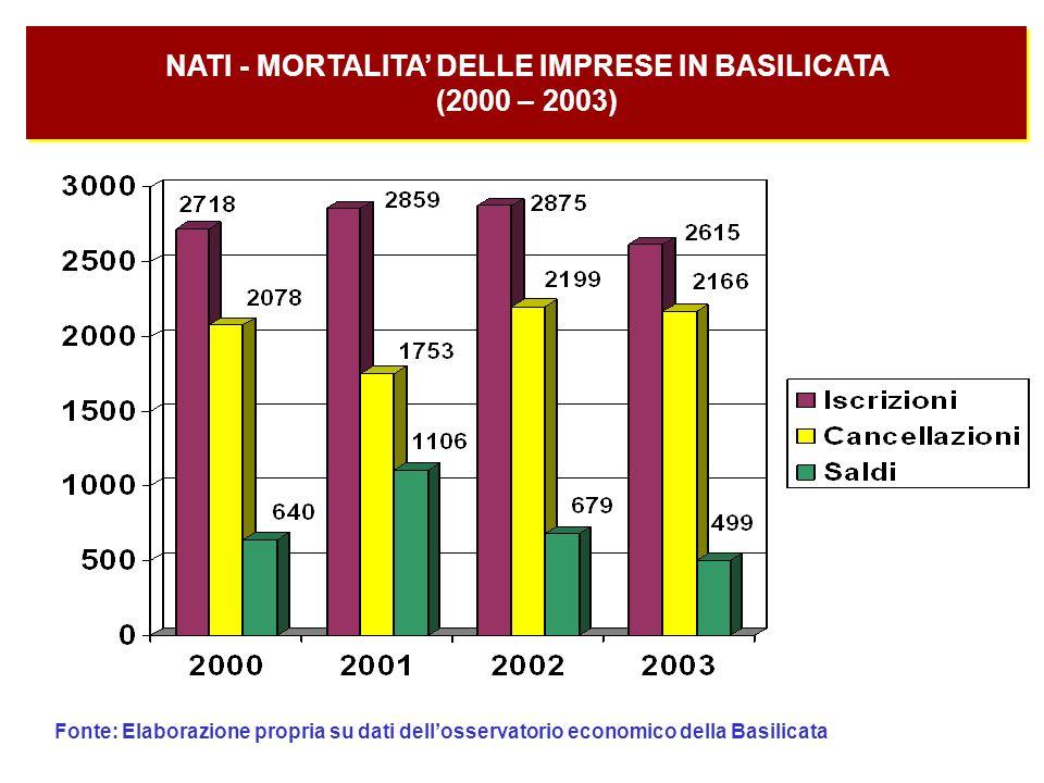 NATI - MORTALITA' DELLE IMPRESE IN BASILICATA