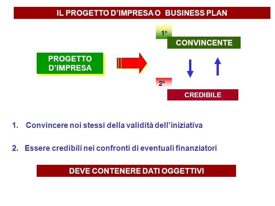 IL PROGETTO D'IMPRESA O BUSINESS PLAN DEVE CONTENERE DATI OGGETTIVI