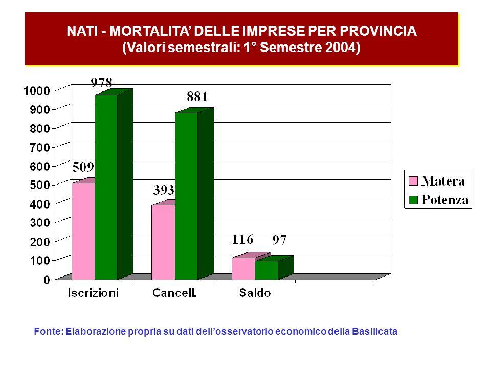 NATI - MORTALITA' DELLE IMPRESE PER PROVINCIA