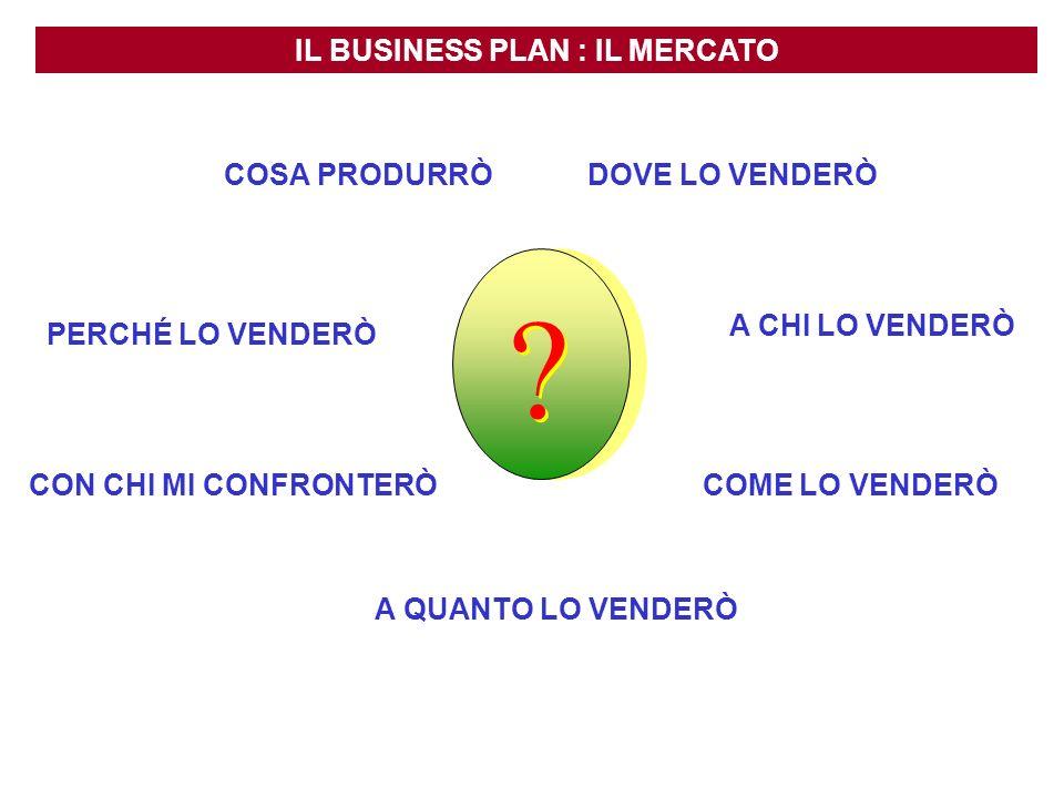IL BUSINESS PLAN : IL MERCATO