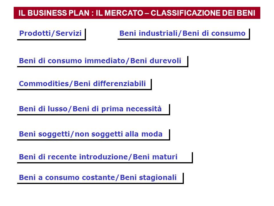 IL BUSINESS PLAN : IL MERCATO – CLASSIFICAZIONE DEI BENI