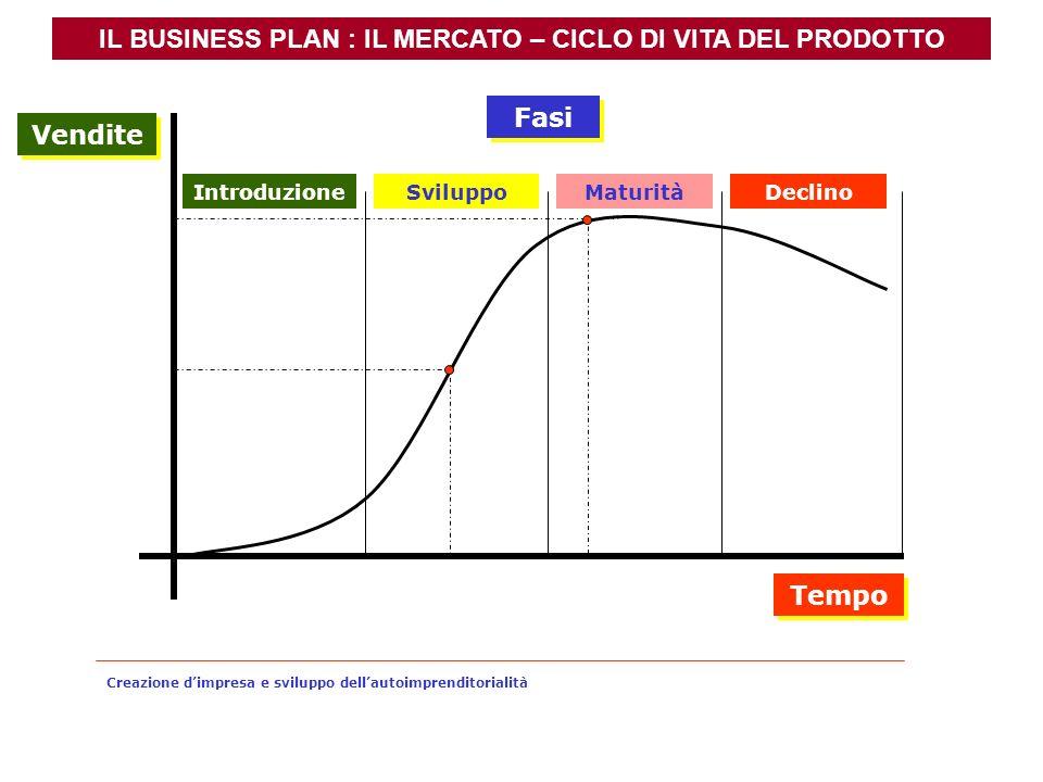 IL BUSINESS PLAN : IL MERCATO – CICLO DI VITA DEL PRODOTTO