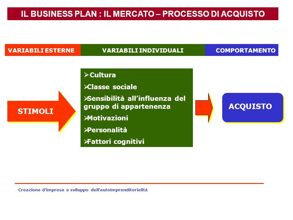 IL BUSINESS PLAN : IL MERCATO – PROCESSO DI ACQUISTO