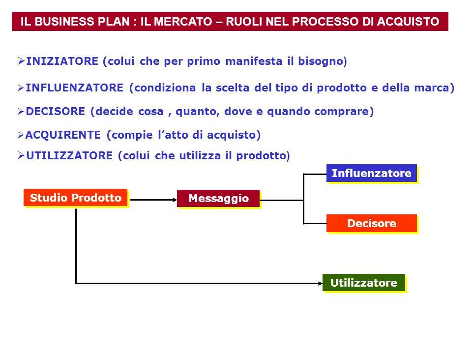 IL BUSINESS PLAN : IL MERCATO – RUOLI NEL PROCESSO DI ACQUISTO