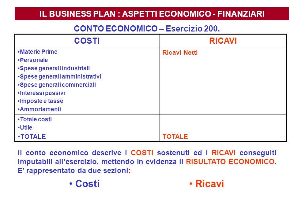 Costi Ricavi IL BUSINESS PLAN : ASPETTI ECONOMICO - FINANZIARI