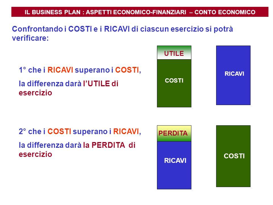 IL BUSINESS PLAN : ASPETTI ECONOMICO-FINANZIARI – CONTO ECONOMICO