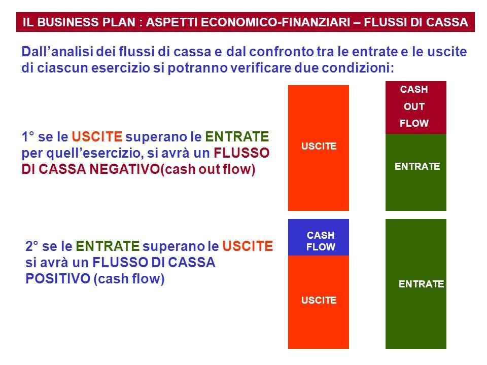 IL BUSINESS PLAN : ASPETTI ECONOMICO-FINANZIARI – FLUSSI DI CASSA