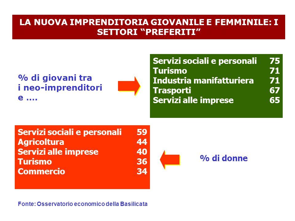 LA NUOVA IMPRENDITORIA GIOVANILE E FEMMINILE: I SETTORI PREFERITI