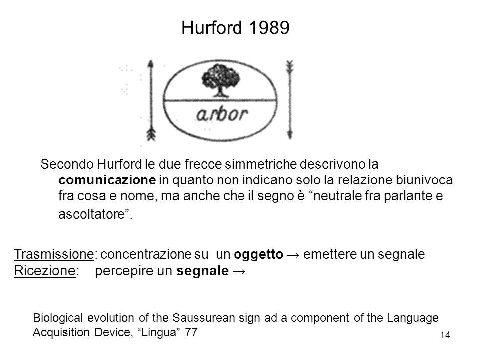 Hurford 1989 Ricezione: percepire un segnale →