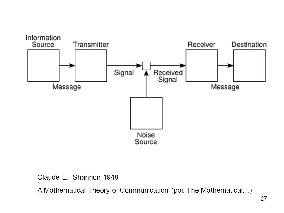 Claude E. Shannon 1948 A Mathematical Theory of Communication (poi: The Mathematical…)