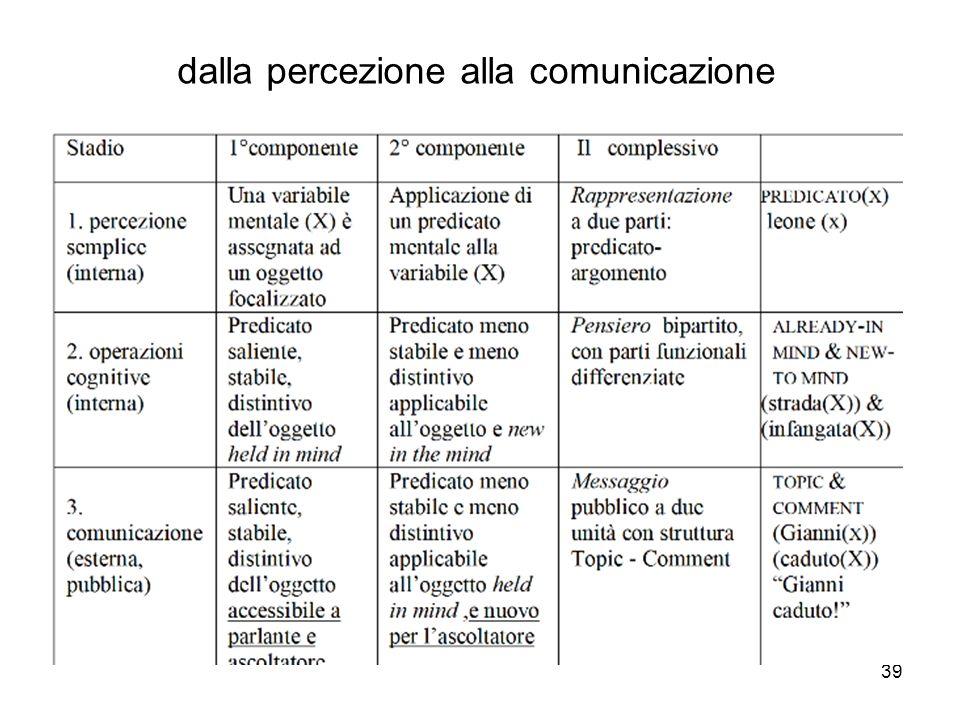 dalla percezione alla comunicazione