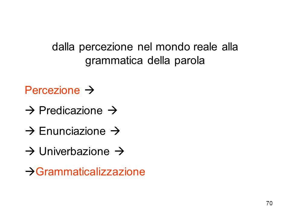 dalla percezione nel mondo reale alla grammatica della parola