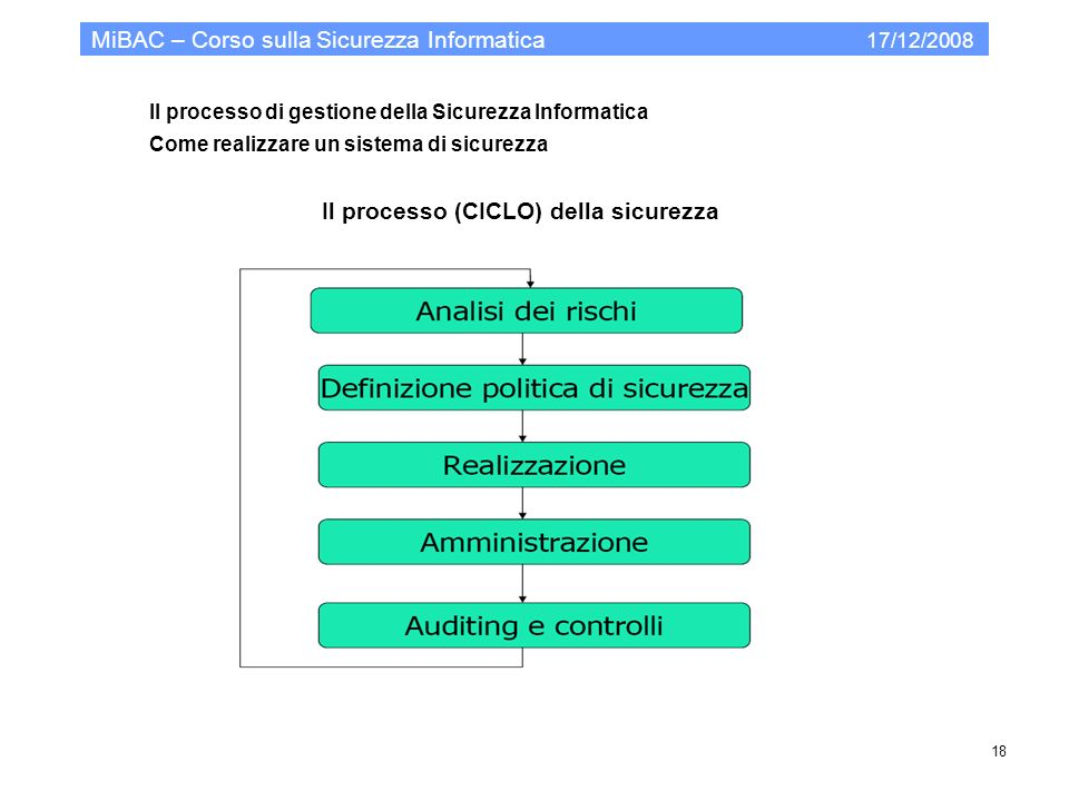 MiBAC – Corso sulla Sicurezza Informatica 17/12/2008