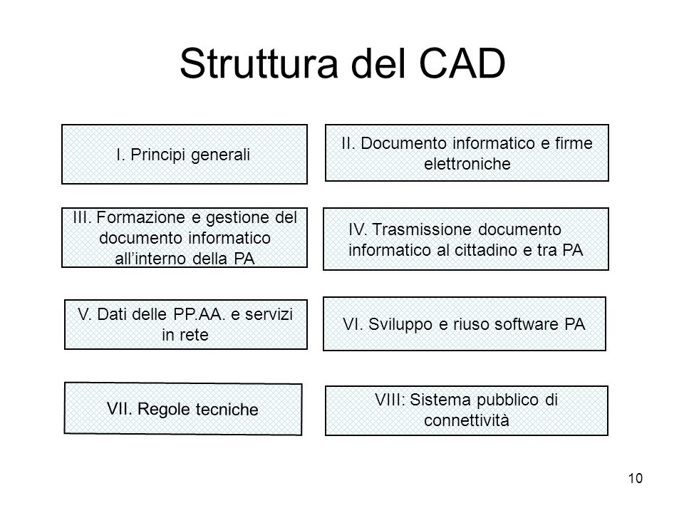 Struttura del CAD II. Documento informatico e firme elettroniche