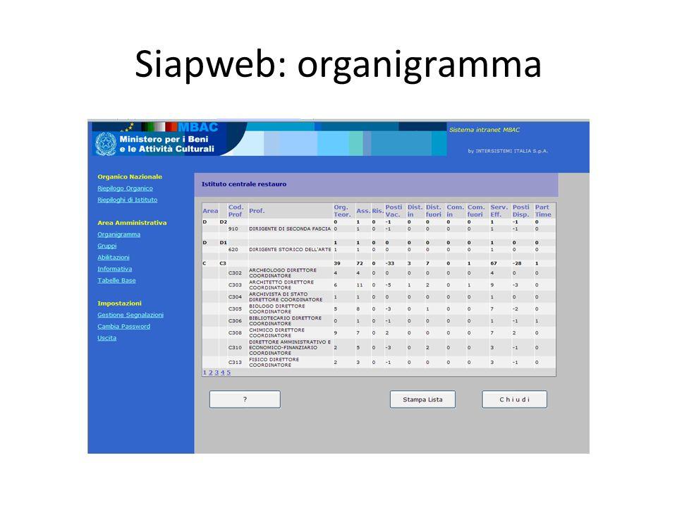 Siapweb: organigramma