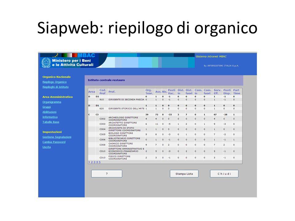 Siapweb: riepilogo di organico