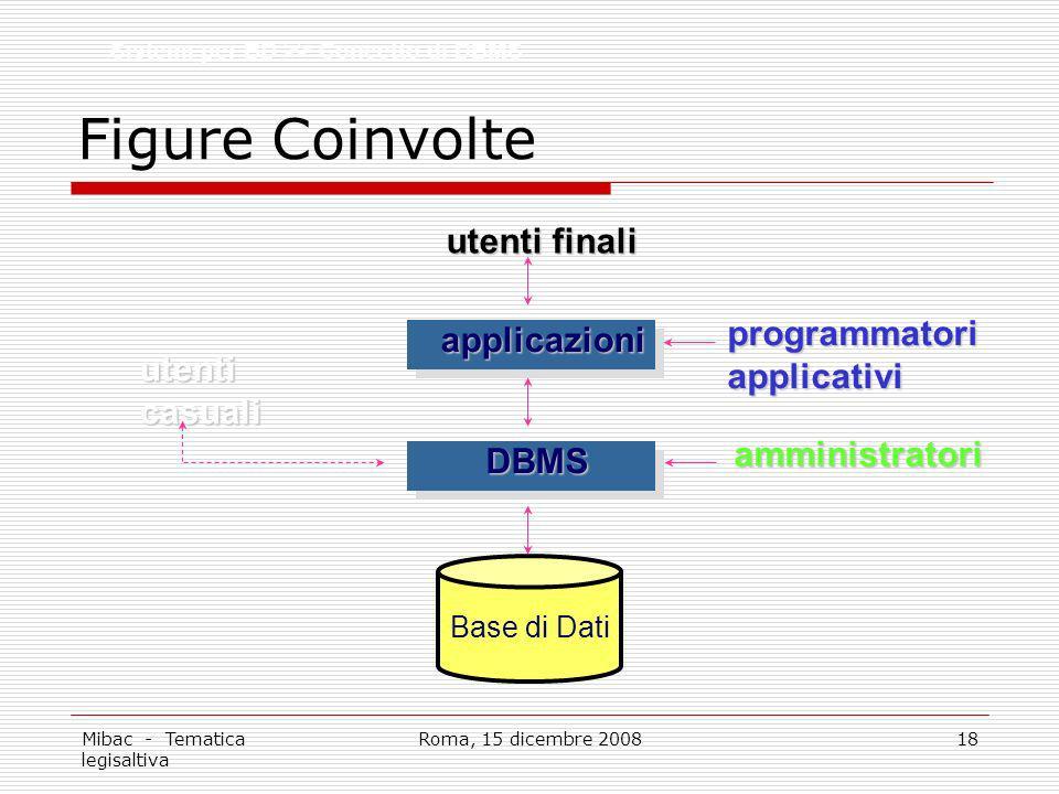 Figure Coinvolte utenti finali programmatori applicazioni applicativi