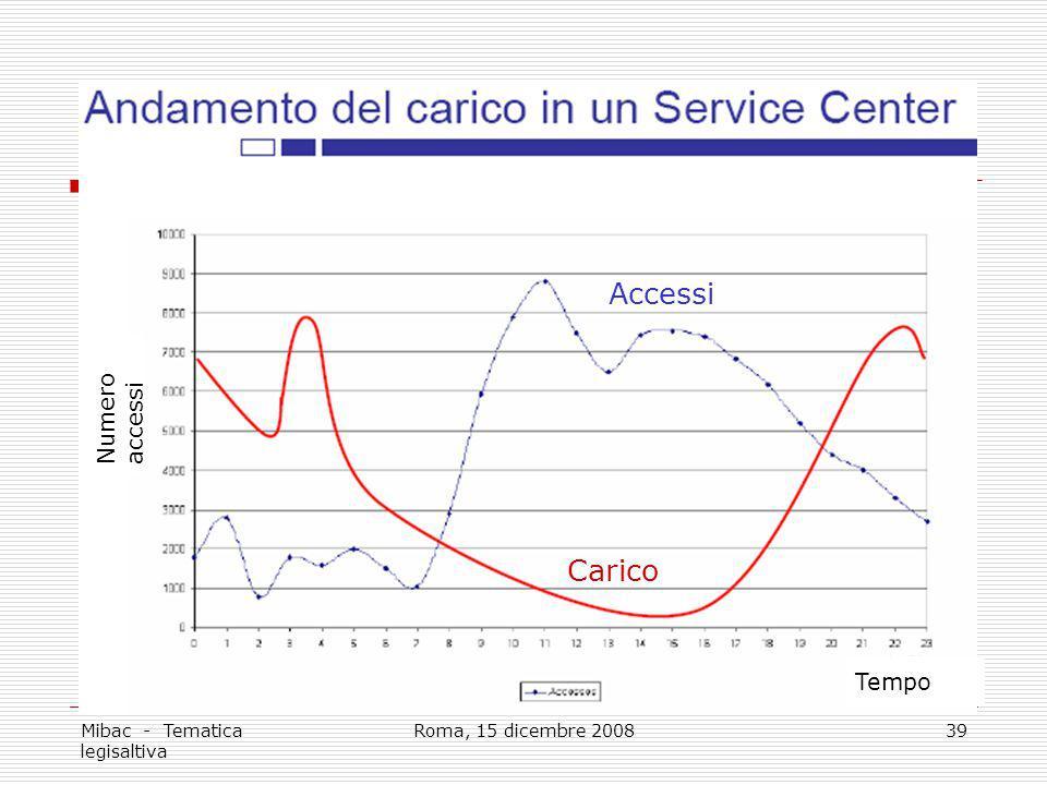 Accessi Carico Numero accessi Tempo Mibac - Tematica legisaltiva
