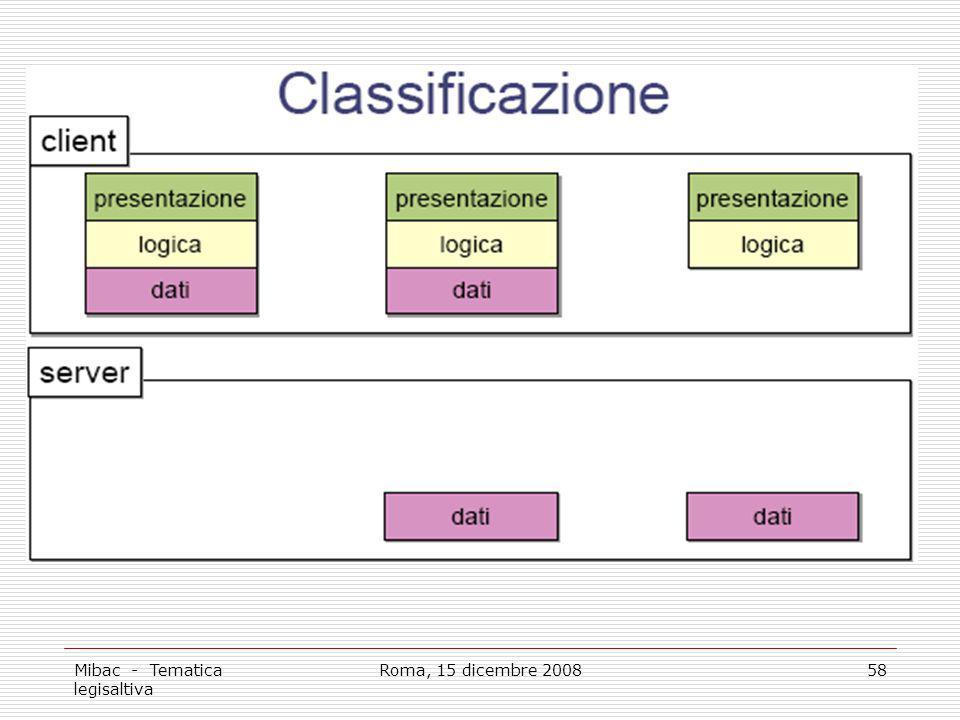 Mibac - Tematica legisaltiva