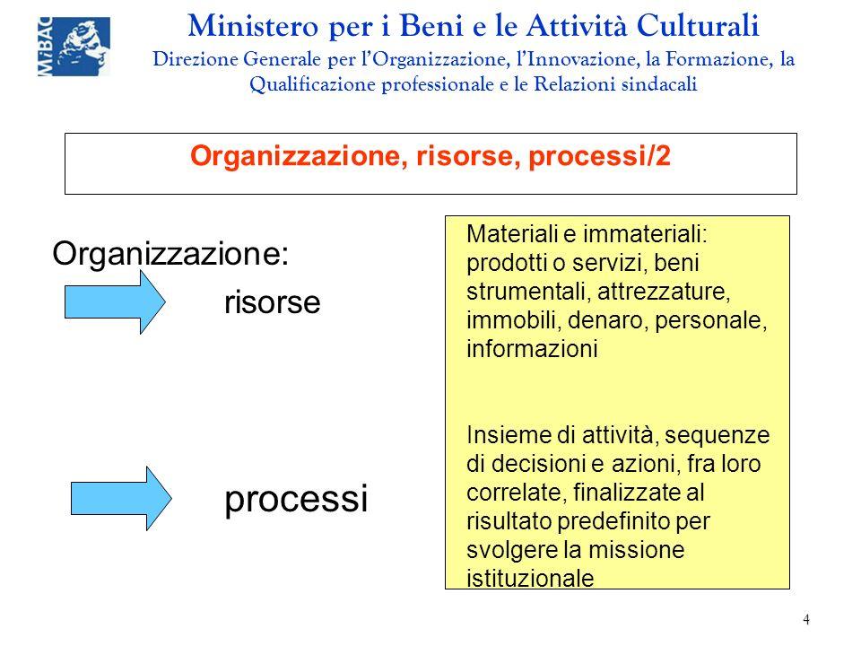 Organizzazione, risorse, processi/2