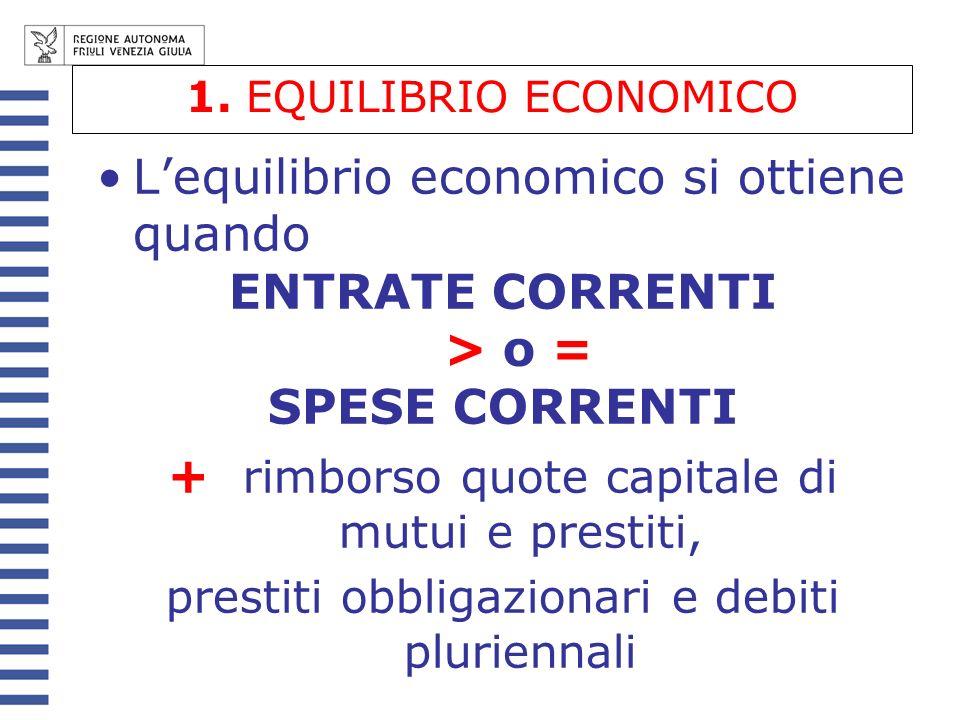 L'equilibrio economico si ottiene quando ENTRATE CORRENTI > o =