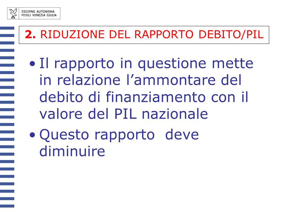2. RIDUZIONE DEL RAPPORTO DEBITO/PIL