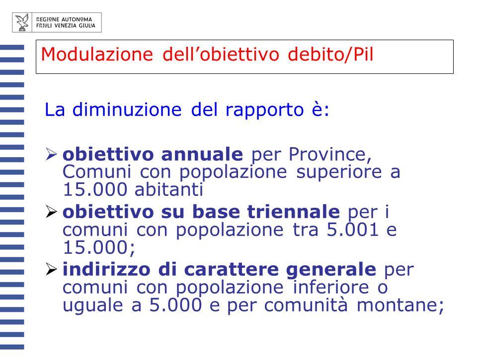 Modulazione dell'obiettivo debito/Pil