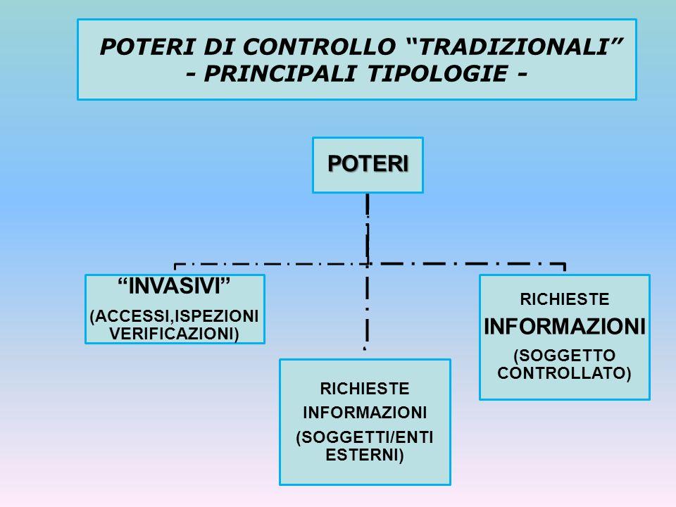 POTERI DI CONTROLLO TRADIZIONALI - PRINCIPALI TIPOLOGIE -