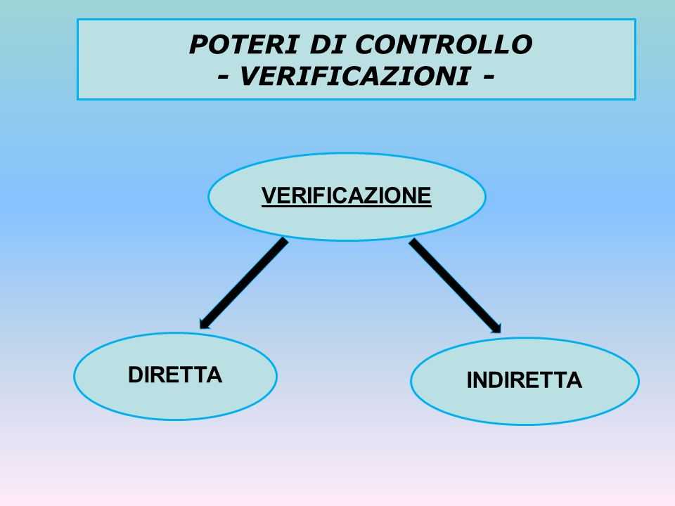 POTERI DI CONTROLLO - VERIFICAZIONI -