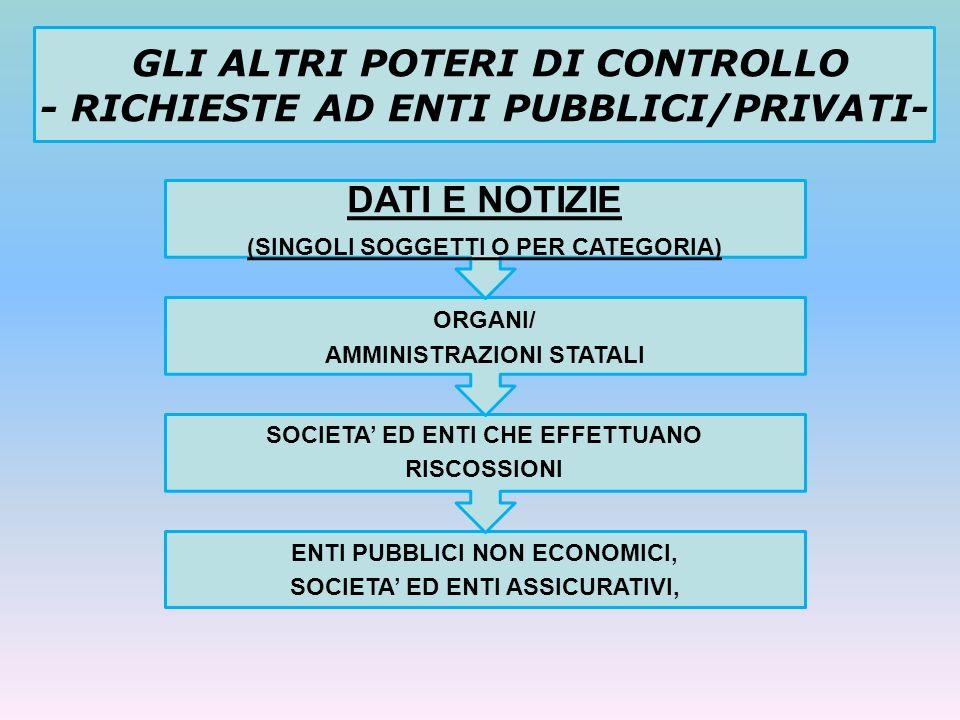 GLI ALTRI POTERI DI CONTROLLO - RICHIESTE AD ENTI PUBBLICI/PRIVATI-