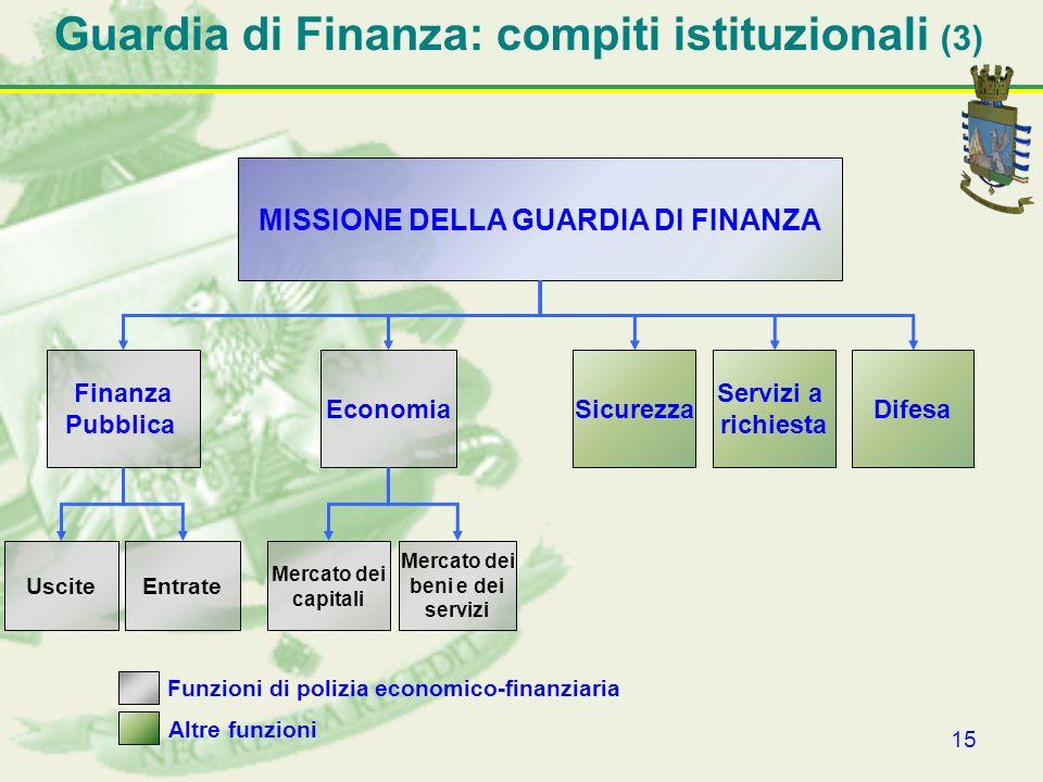 Guardia di Finanza: compiti istituzionali (3)
