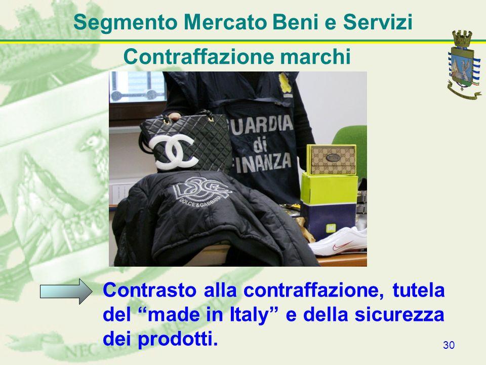 Segmento Mercato Beni e Servizi Contraffazione marchi