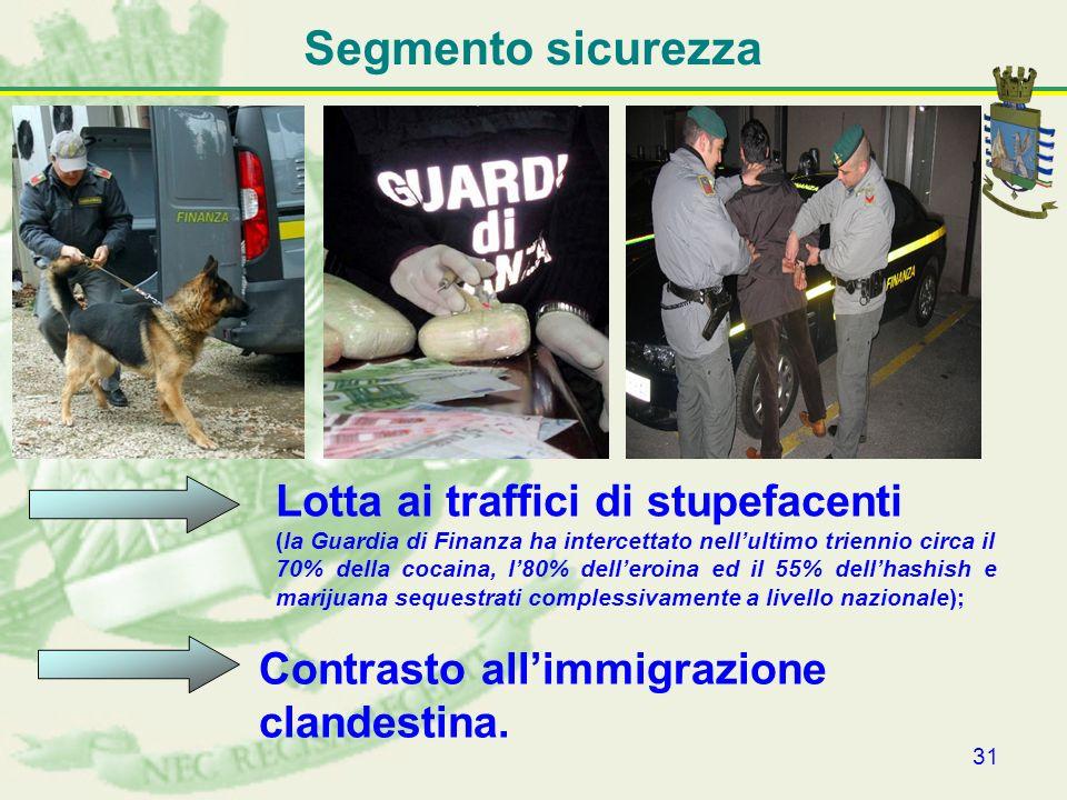 Segmento sicurezza Lotta ai traffici di stupefacenti