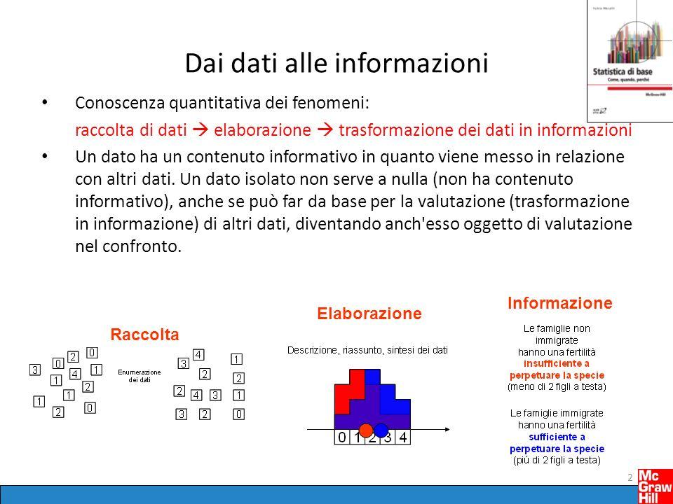 Dai dati alle informazioni