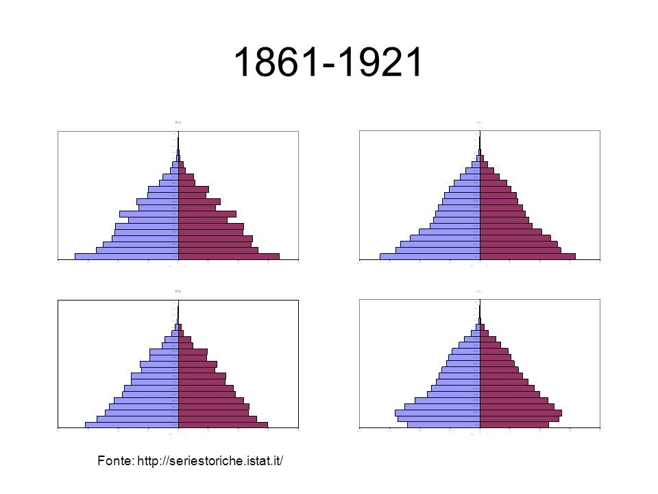 1861-1921 Fonte: http://seriestoriche.istat.it/