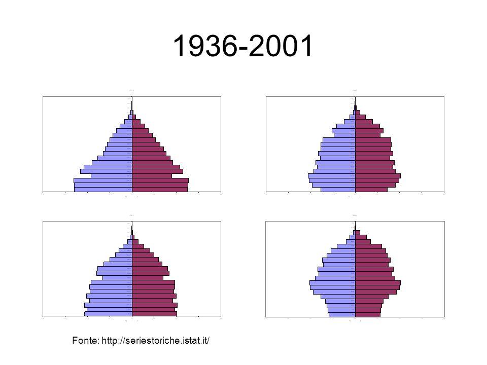 1936-2001 Fonte: http://seriestoriche.istat.it/