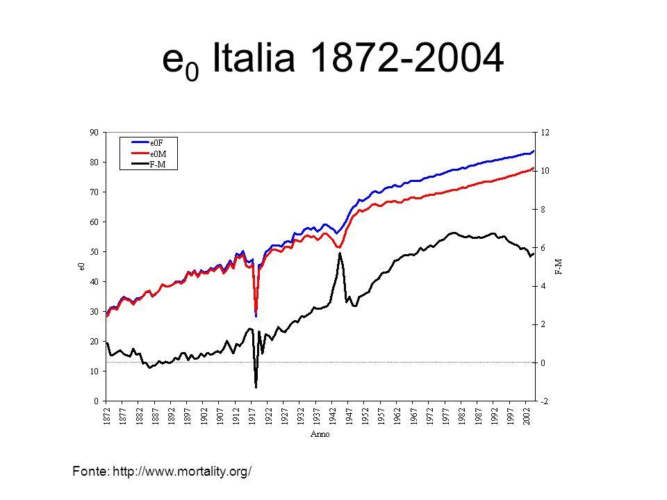 e0 Italia 1872-2004 Fonte: http://www.mortality.org/