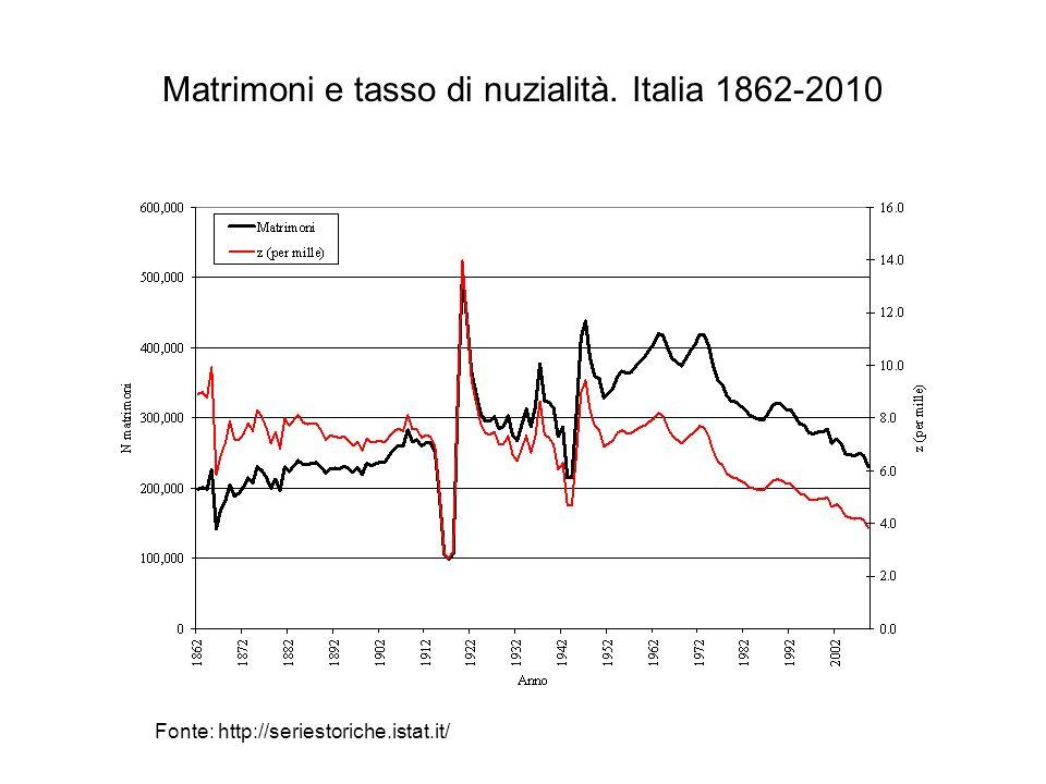 Matrimoni e tasso di nuzialità. Italia 1862-2010