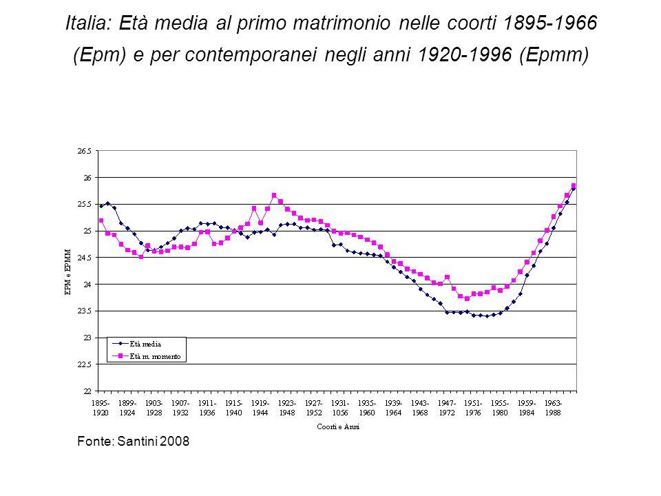 Italia: Età media al primo matrimonio nelle coorti 1895-1966 (Epm) e per contemporanei negli anni 1920-1996 (Epmm)